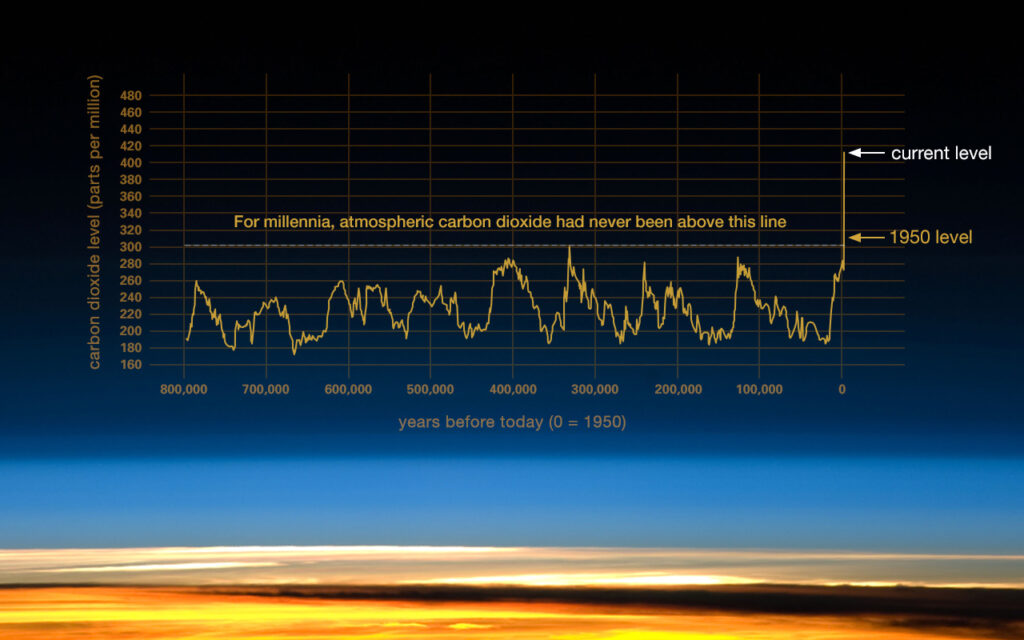 NASA's graph of carbon levels in the atmosphere